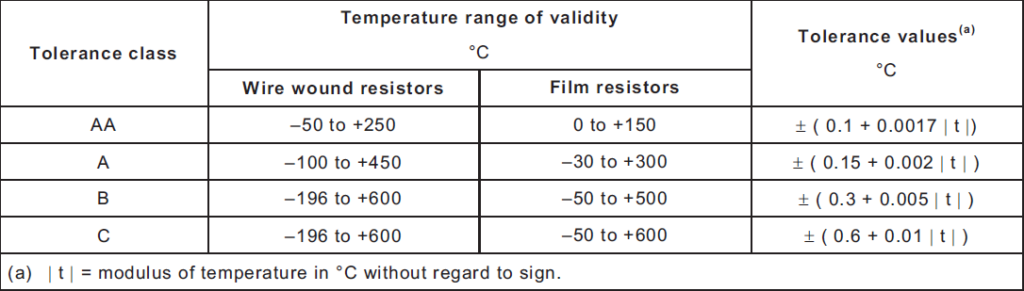 Resistance Thermometers accuracy table